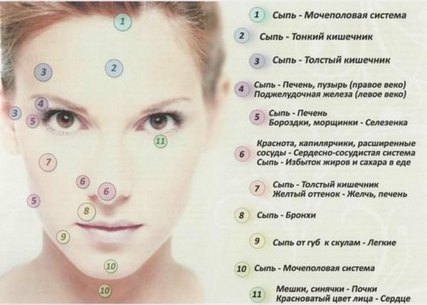 Высыпания на коже при гепатите с на лице