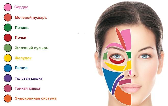Сыпь на лице от желудка